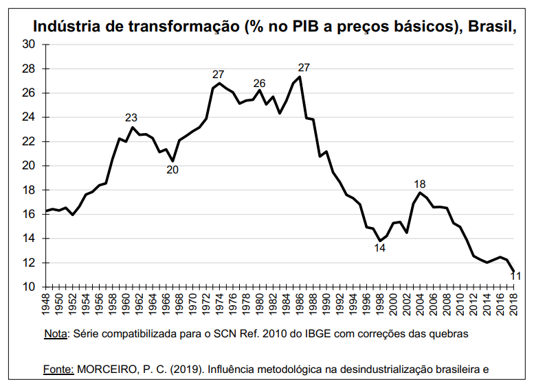 grafico industria de transformacao x pib